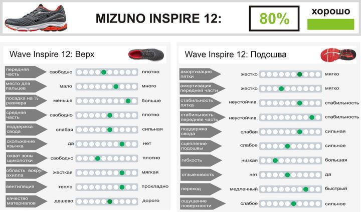 Mizuno Wave Inspire12