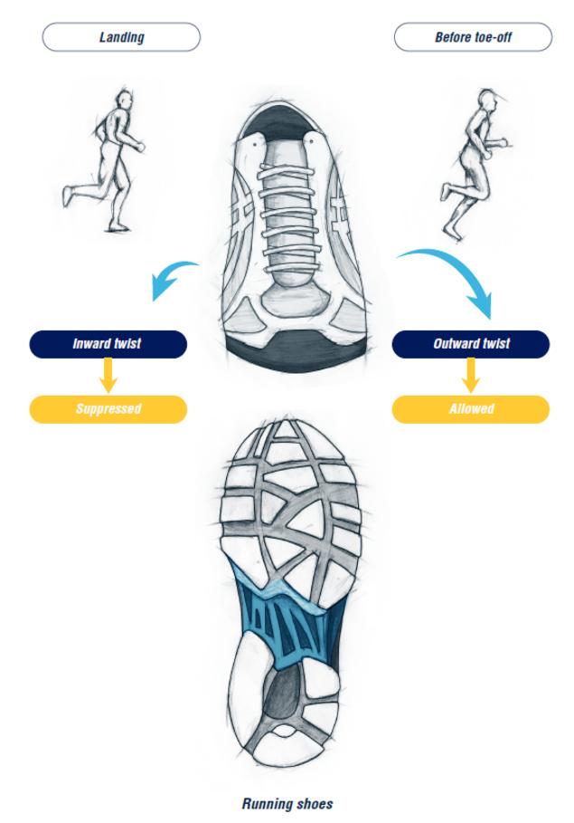 4ee5746a3 Эта жесткая структура обеспечивает стабильность обуви, предотвращая ее  скручивание во время движения с помощью специальной формовки, разработанной  в ...