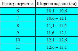 https://www.professionalsport.ru/ckeditor_assets/pictures/3351/content_vzroslye-razmery-perchatok.jpg